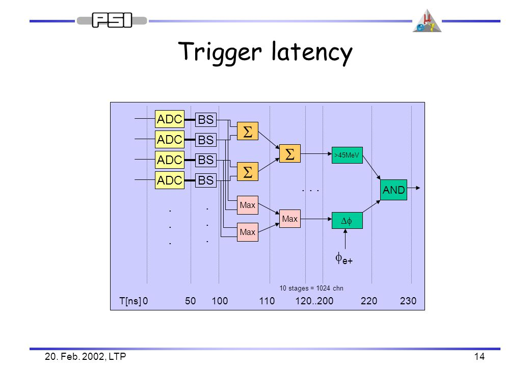 20. Feb. 2002, LTP14 Trigger latency BS    Max......