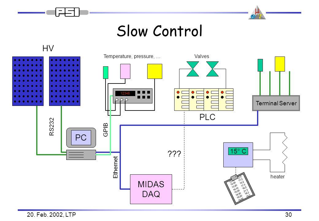 20. Feb. 2002, LTP30 Slow Control HV PC RS232 12345 Temperature, pressure, … GPIB Valves ??.