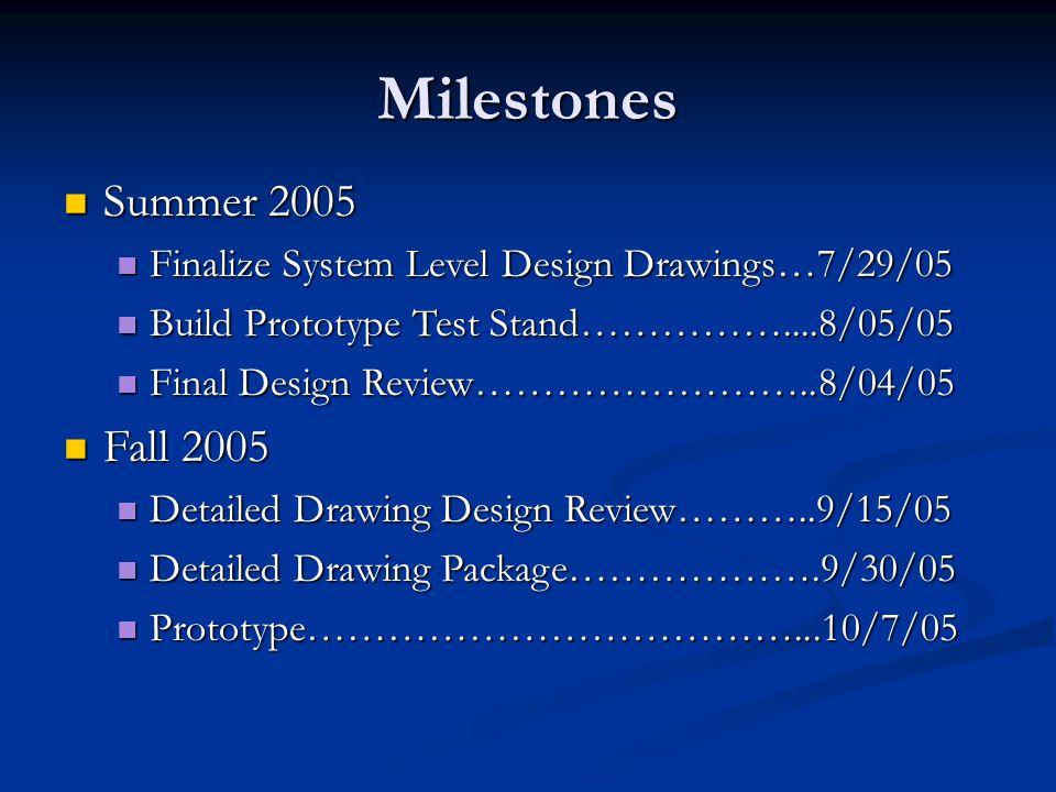 Milestones Summer 2005 Summer 2005 Finalize System Level Design Drawings…7/29/05 Finalize System Level Design Drawings…7/29/05 Build Prototype Test St