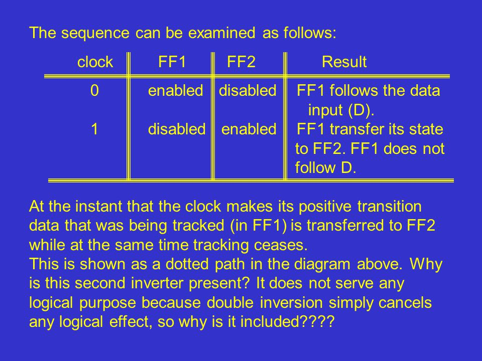 The sequence can be examined as follows: clock FF1 FF2 Result 0 enabled disabled FF1 follows the data input (D). 1 disabled enabled FF1 transfer its s
