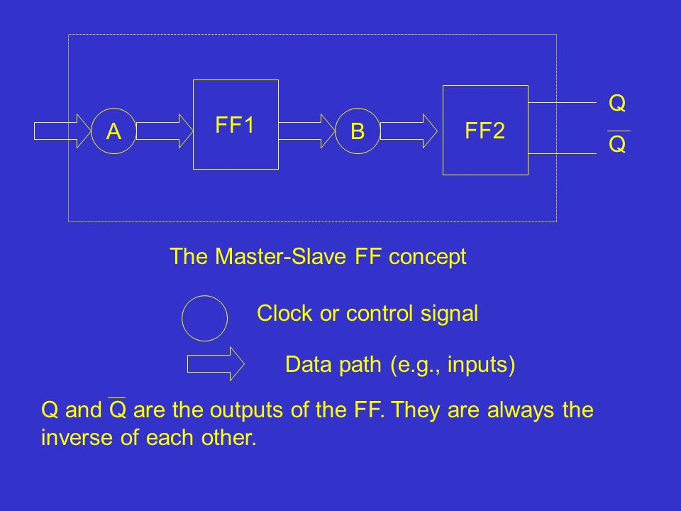 FF2 FF1 AB Clock or control signal QQQQ Data path (e.g., inputs) Q and Q are the outputs of the FF.
