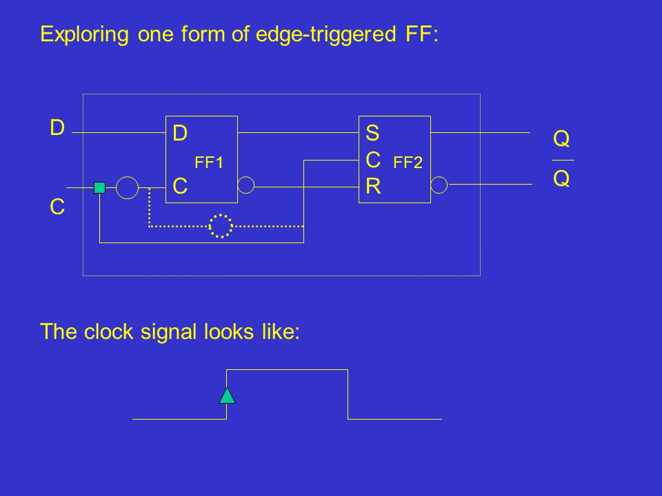 Exploring one form of edge-triggered FF: SCRSCR DCDC DCDC QQQQ The clock signal looks like: FF1FF2