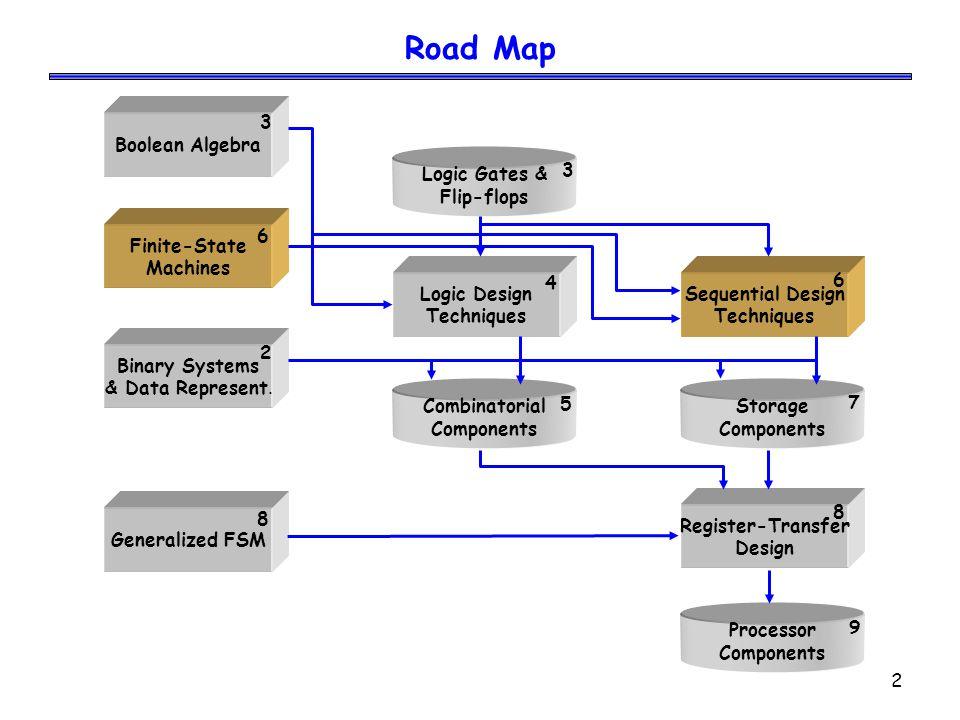 2 Road Map Boolean Algebra Logic Gates & Flip-flops Register-Transfer Design Finite-State Machines Binary Systems & Data Represent. Generalized FSM Se