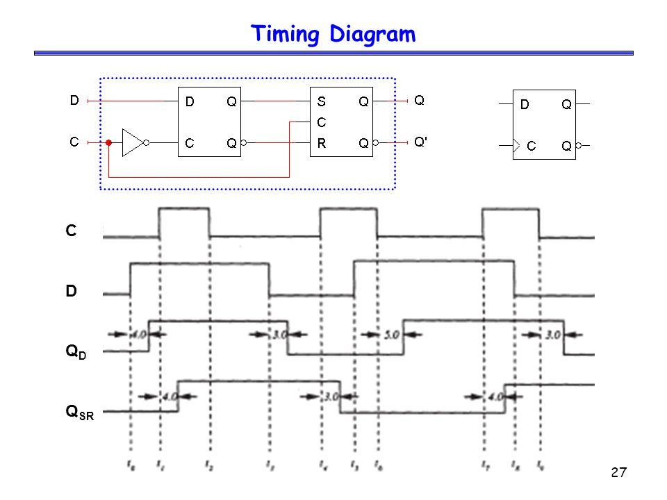 27 Timing Diagram C D Q D Q SR