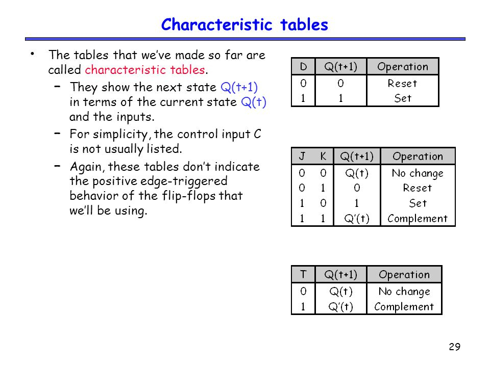 29 Characteristic tables The tables that we've made so far are called characteristic tables. – They show the next state Q(t+1) in terms of the current