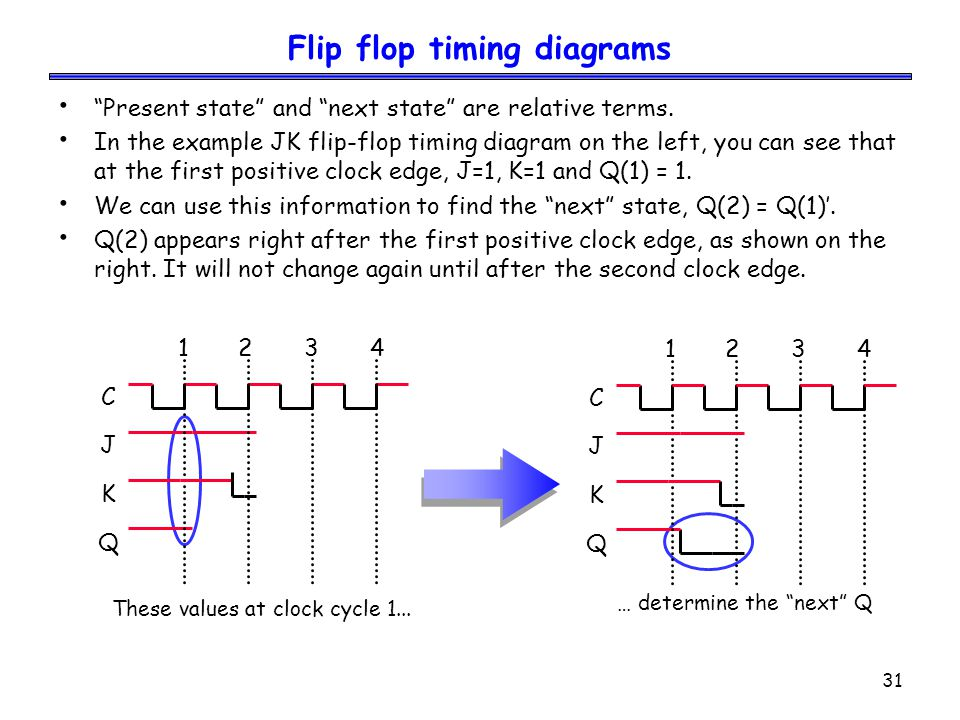"""31 Flip flop timing diagrams """"Present state"""" and """"next state"""" are relative terms. In the example JK flip-flop timing diagram on the left, you can see"""