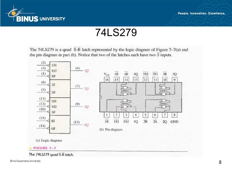 74LS279 Bina Nusantara University 8