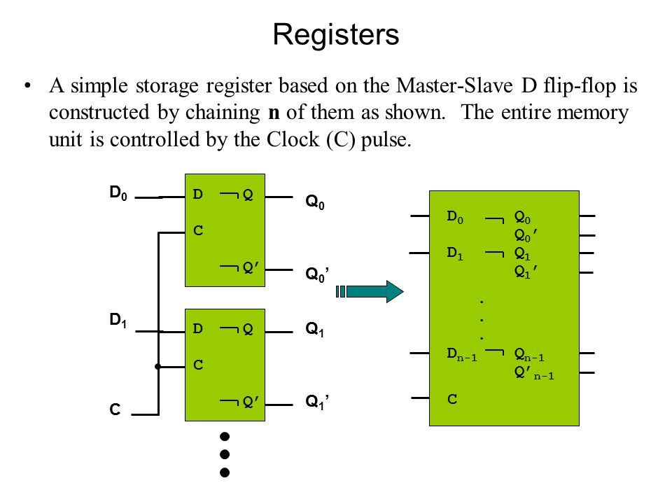Registers A simple storage register based on the Master-Slave D flip-flop is constructed by chaining n of them as shown.