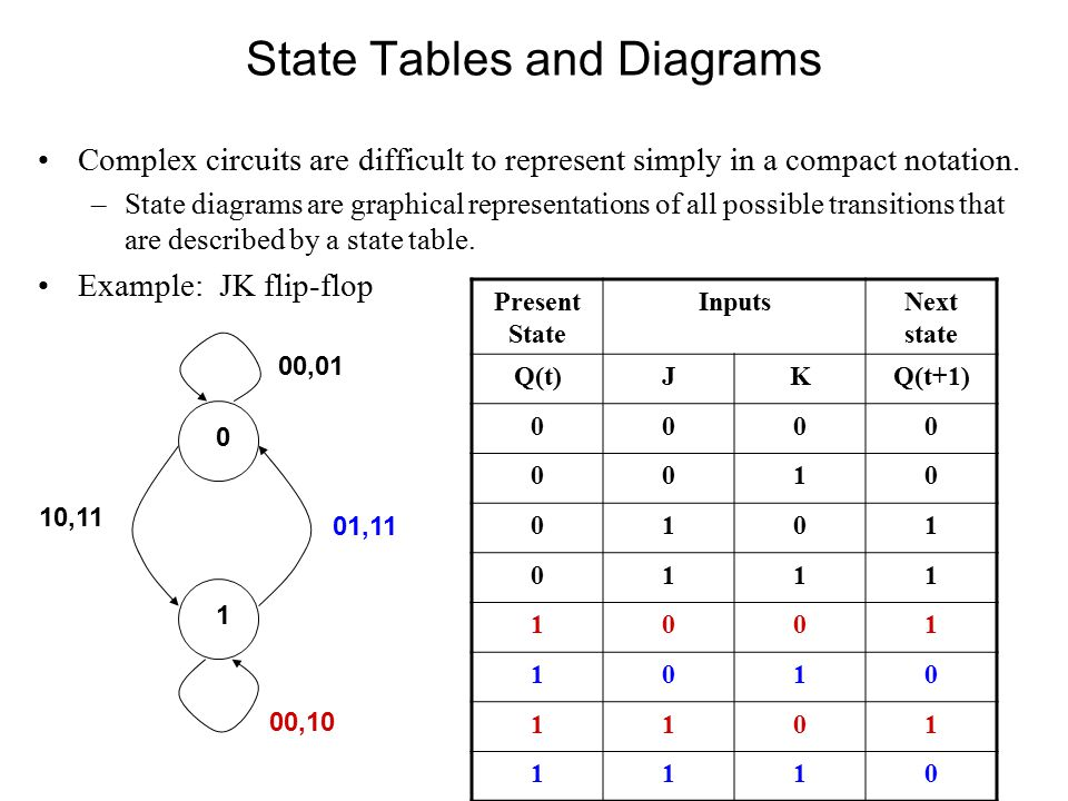 State Tables and Diagrams Complex circuits are difficult to represent simply in a compact notation.