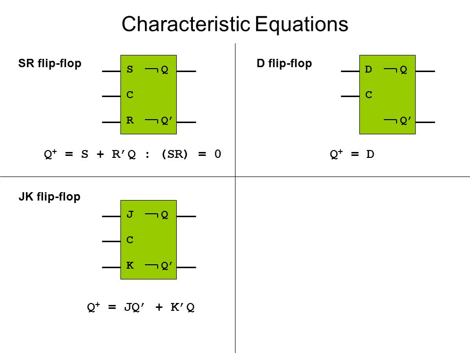 Characteristic Equations J Q C K Q' S Q C R Q' SR flip-flopD flip-flop JK flip-flop Q + = S + R'Q : (SR) = 0Q + = D Q + = JQ' + K'Q D Q C Q'
