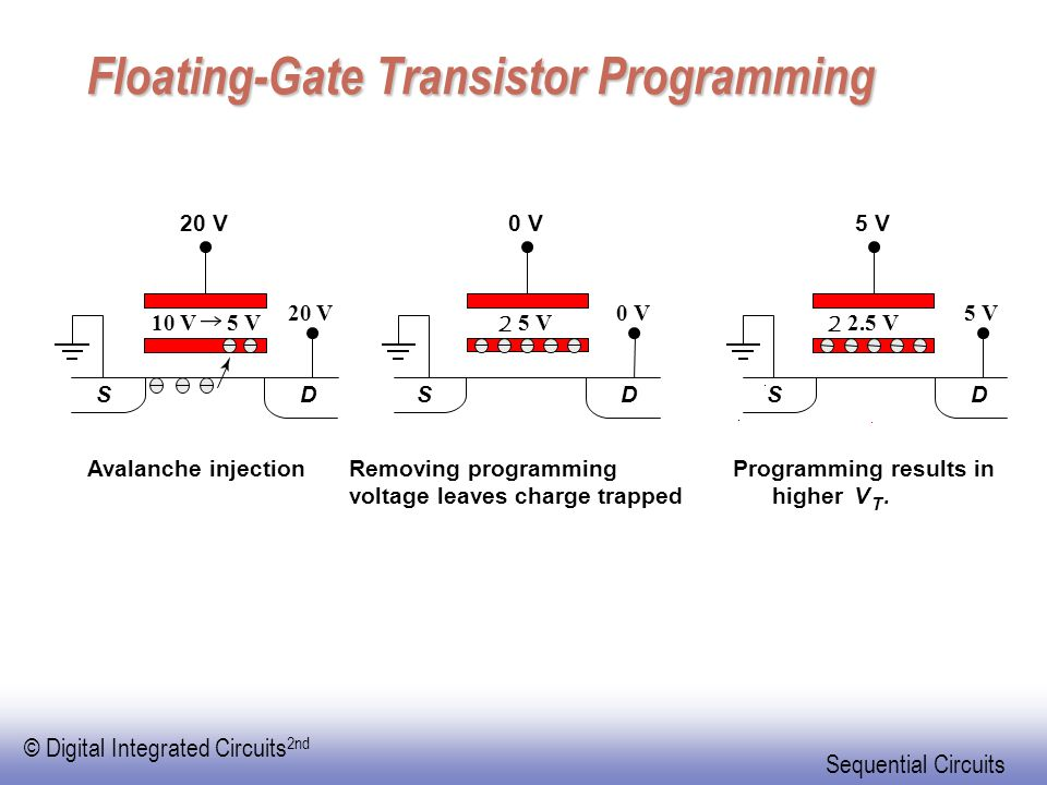 © Digital Integrated Circuits 2nd Sequential Circuits Floating-Gate Transistor Programming 0 V 2 5 V 0 V DS Removing programming voltage leaves charge trapped 5 V 2 2.5 V 5 V DS Programming results in higherV T.