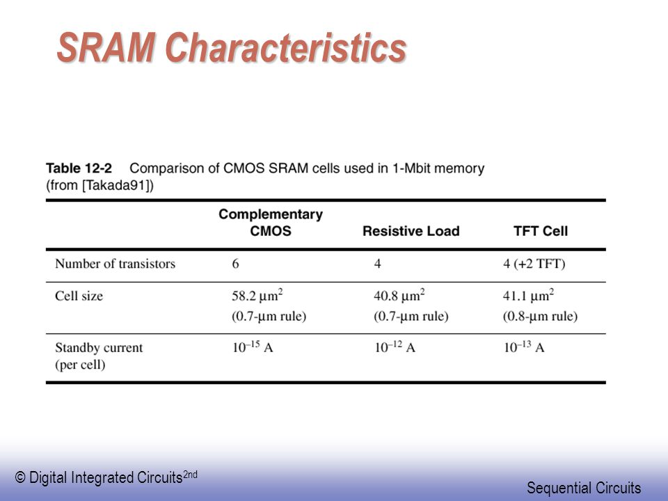 © Digital Integrated Circuits 2nd Sequential Circuits SRAM Characteristics