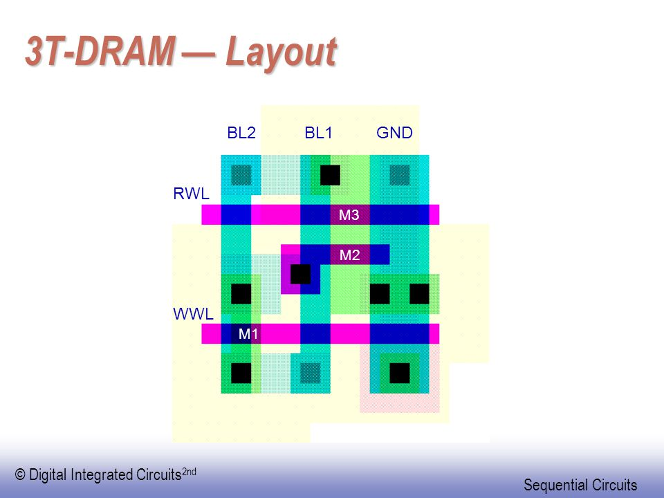 © Digital Integrated Circuits 2nd Sequential Circuits 3T-DRAM — Layout BL2BL1GND RWL WWL M3 M2 M1