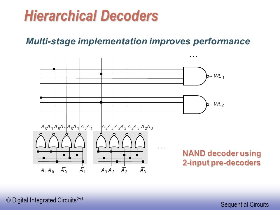 © Digital Integrated Circuits 2nd Sequential Circuits Hierarchical Decoders A 2 A 2 A 2 A 3 WL 0 A 2 A 3 A 2 A 3 A 2 A 3 A 3 A 3 A 0 A 0 A 0 A 1 A 0 A 1 A 0 A 1 A 0 A 1 A 1 A 1 1 Multi-stage implementation improves performance NAND decoder using 2-input pre-decoders