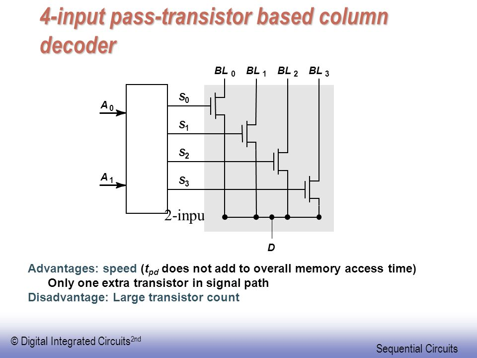 © Digital Integrated Circuits 2nd Sequential Circuits 4-input pass-transistor based column decoder Advantages: speed (t pd does not add to overall memory access time) Only one extra transistor in signal path Disadvantage: Large transistor count 2-input NOR decoder A 0 S 0 BL 0 1 2 3 A 1 S 1 S 2 S 3 D