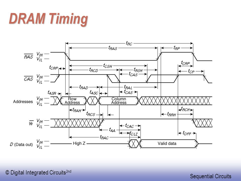 © Digital Integrated Circuits 2nd Sequential Circuits DRAM Timing