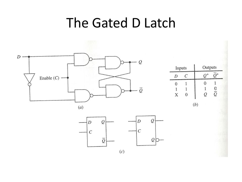 The Gated D Latch