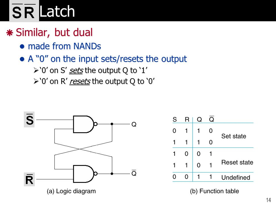 14 Latch Latch  Similar, but dual made from NANDs made from NANDs A 0 on the input sets/resets the output A 0 on the input sets/resets the output  '0' on S' sets the output Q to '1'  '0' on R' resets the output Q to '0'