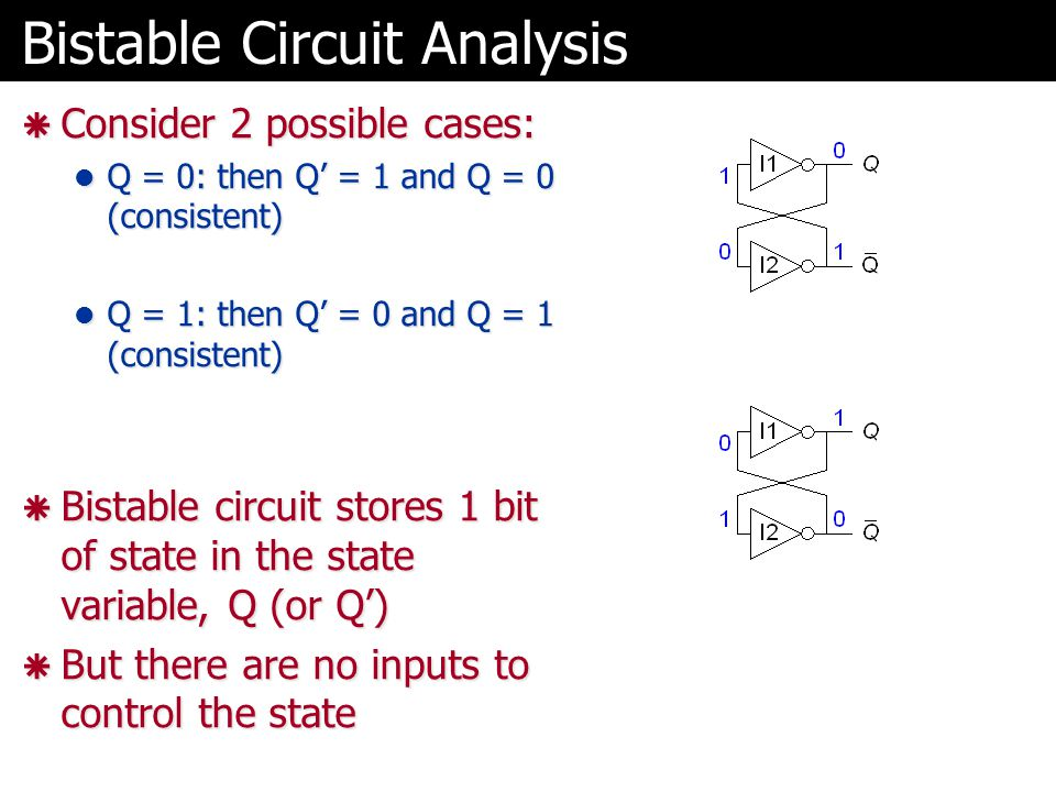 Bistable Circuit Analysis  Consider 2 possible cases: Q = 0: then Q' = 1 and Q = 0 (consistent) Q = 0: then Q' = 1 and Q = 0 (consistent) Q = 1: then Q' = 0 and Q = 1 (consistent) Q = 1: then Q' = 0 and Q = 1 (consistent)  Bistable circuit stores 1 bit of state in the state variable, Q (or Q')  But there are no inputs to control the state