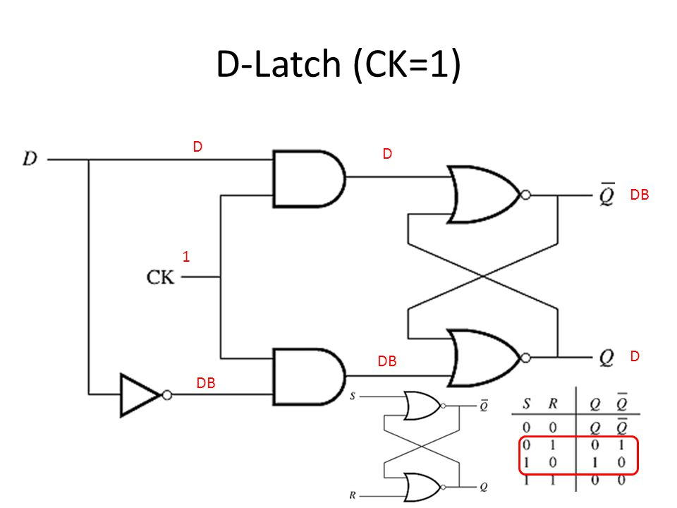 D-Latch (CK=1) 1 D DB D D