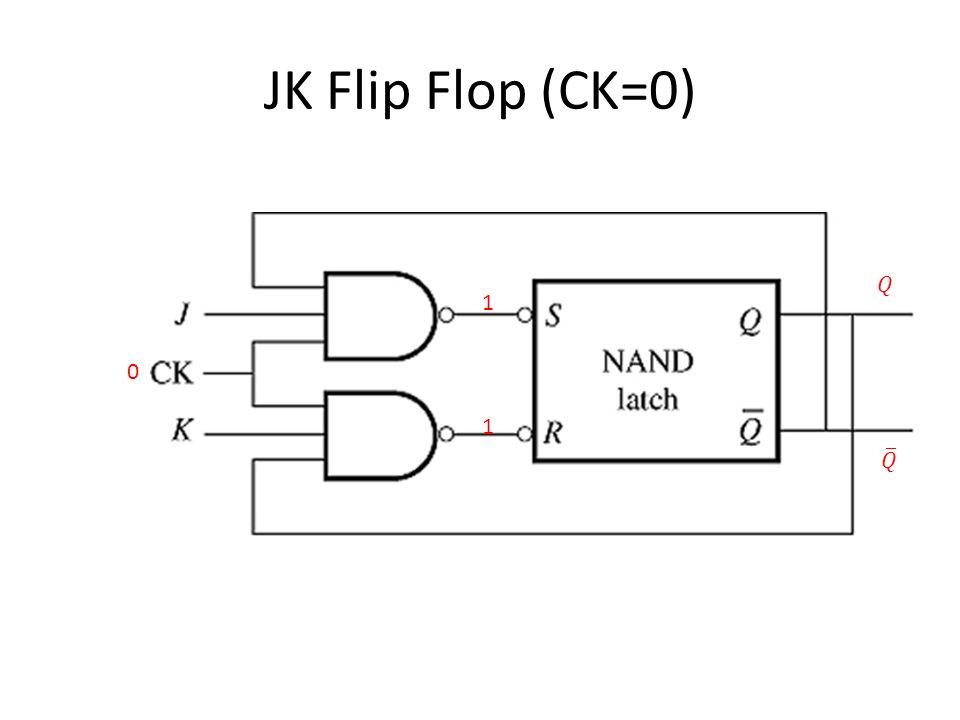 JK Flip Flop (CK=0) 0 1 1
