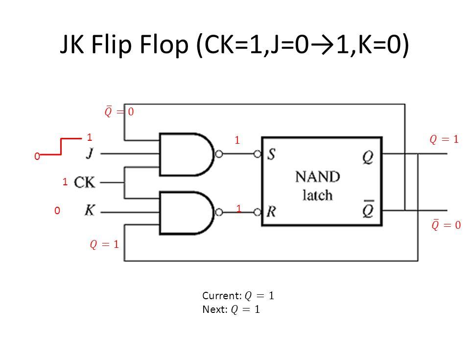 JK Flip Flop (CK=1,J=0→1,K=0) 1 1 0 1 0