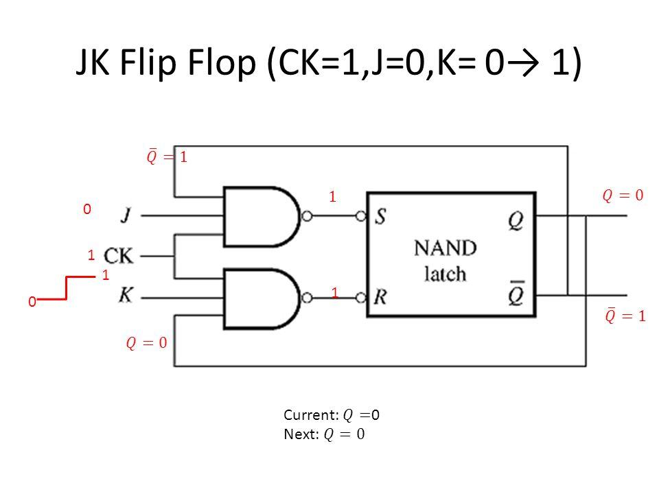 JK Flip Flop (CK=1,J=0,K= 0→ 1) 1 1 0 1 0