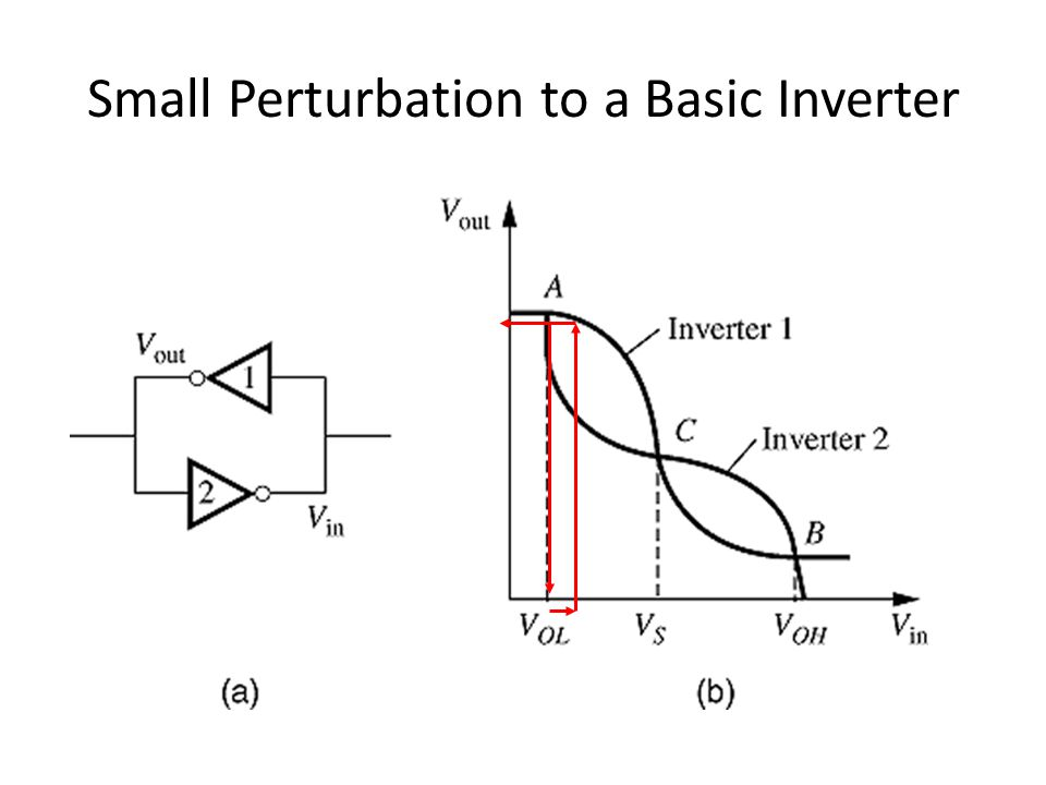 Small Perturbation to a Basic Inverter