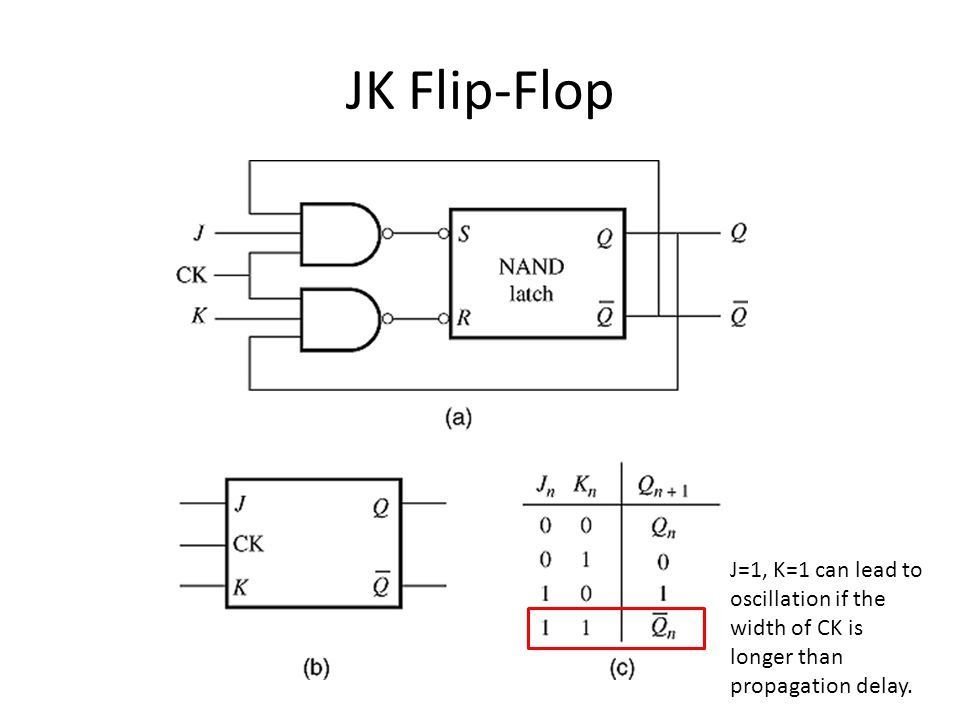 JK Flip-Flop J=1, K=1 can lead to oscillation if the width of CK is longer than propagation delay.