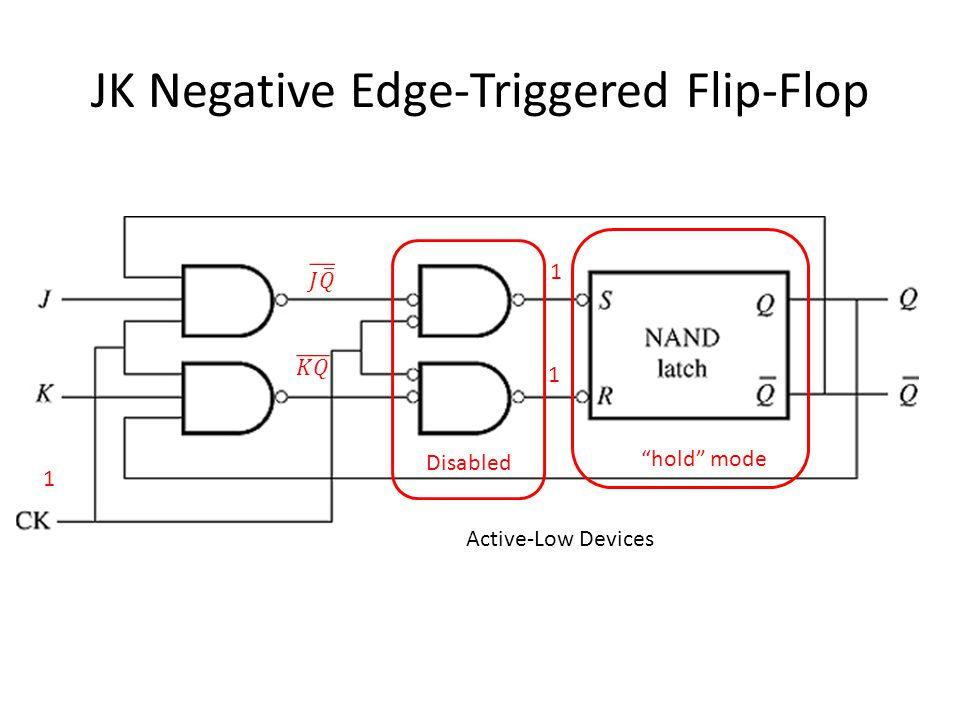JK Negative Edge-Triggered Flip-Flop 1 Active-Low Devices 1 1 Disabled hold mode