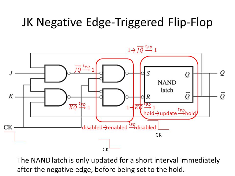 JK Negative Edge-Triggered Flip-Flop CK The NAND latch is only updated for a short interval immediately after the negative edge, before being set to the hold.