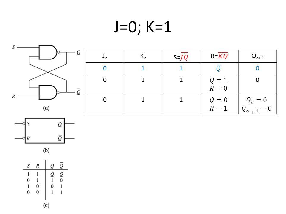 J=0; K=1 JnJn KnKn Q n+1 0110 0110 011