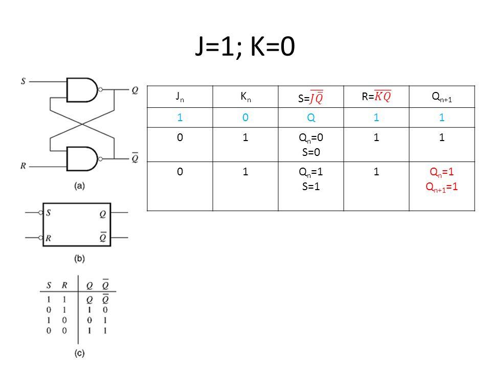J=1; K=0 JnJn KnKn Q n+1 10Q11 01Q n =0 S=0 11 01Q n =1 S=1 1Q n =1 Q n+1 =1