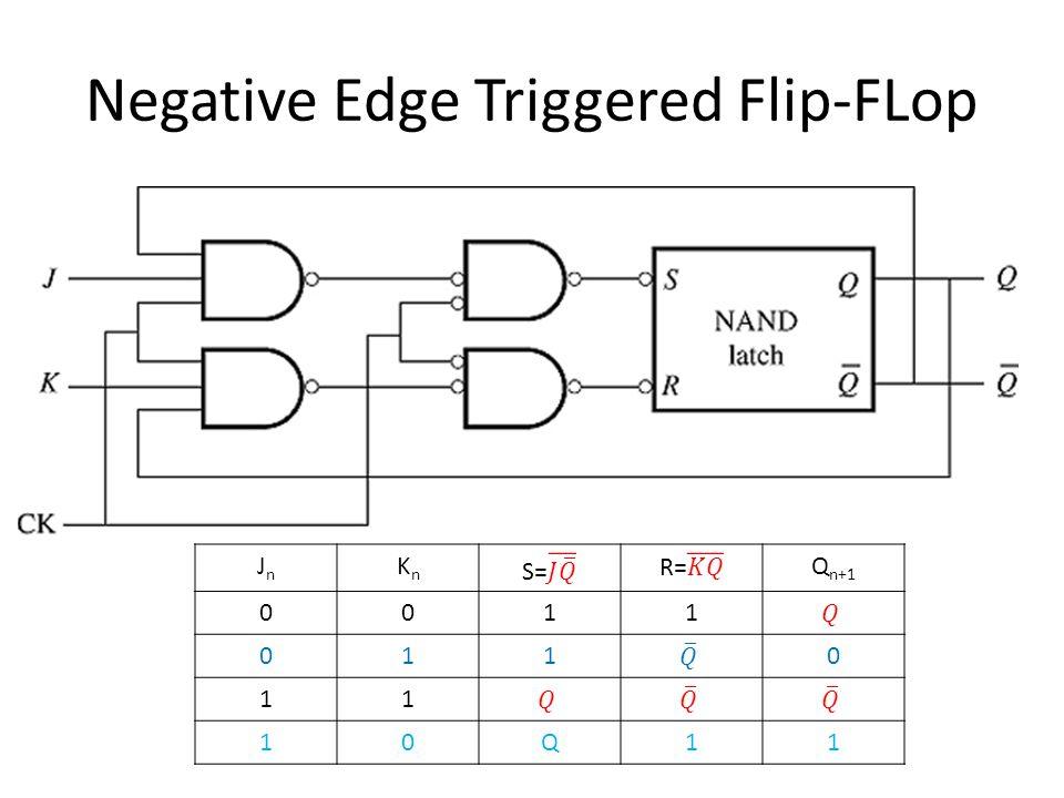 Negative Edge Triggered Flip-FLop JnJn KnKn Q n+1 0011 0110 11 10Q11