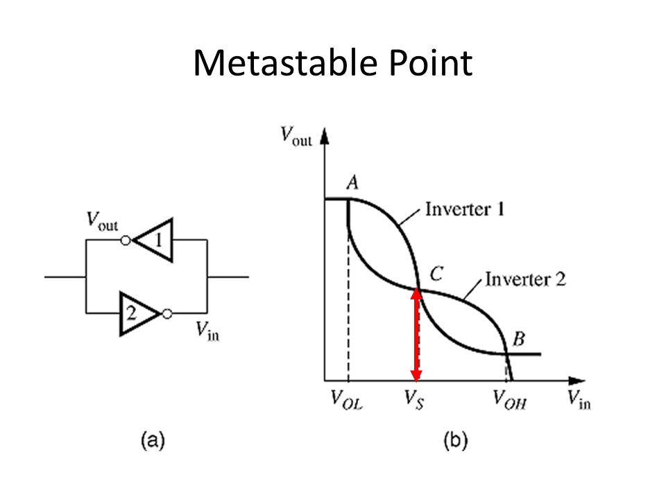 Small Perturbation from the Metastable Point