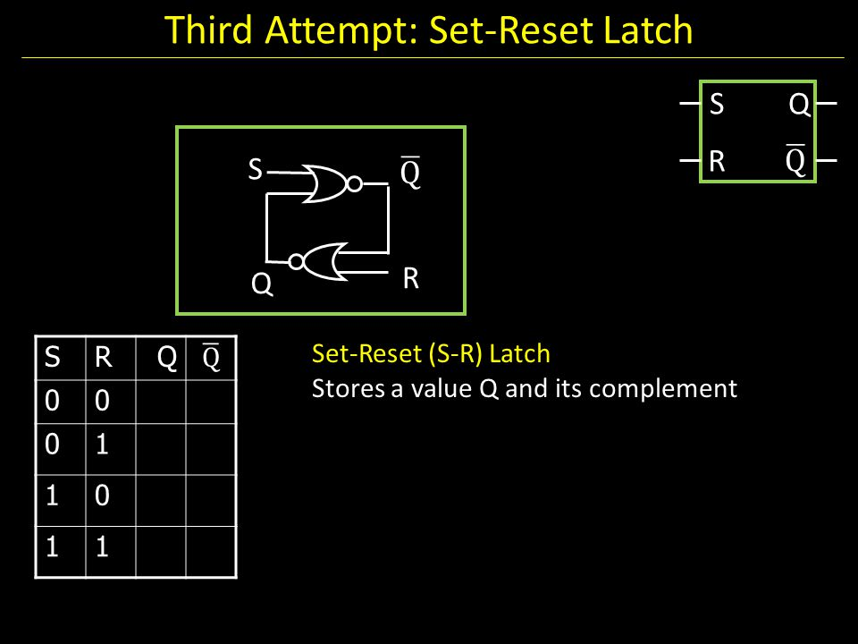 Third Attempt: Set-Reset Latch Set-Reset (S-R) Latch Stores a value Q and its complement SRQ 00 01 10 11 S R Q S R Q