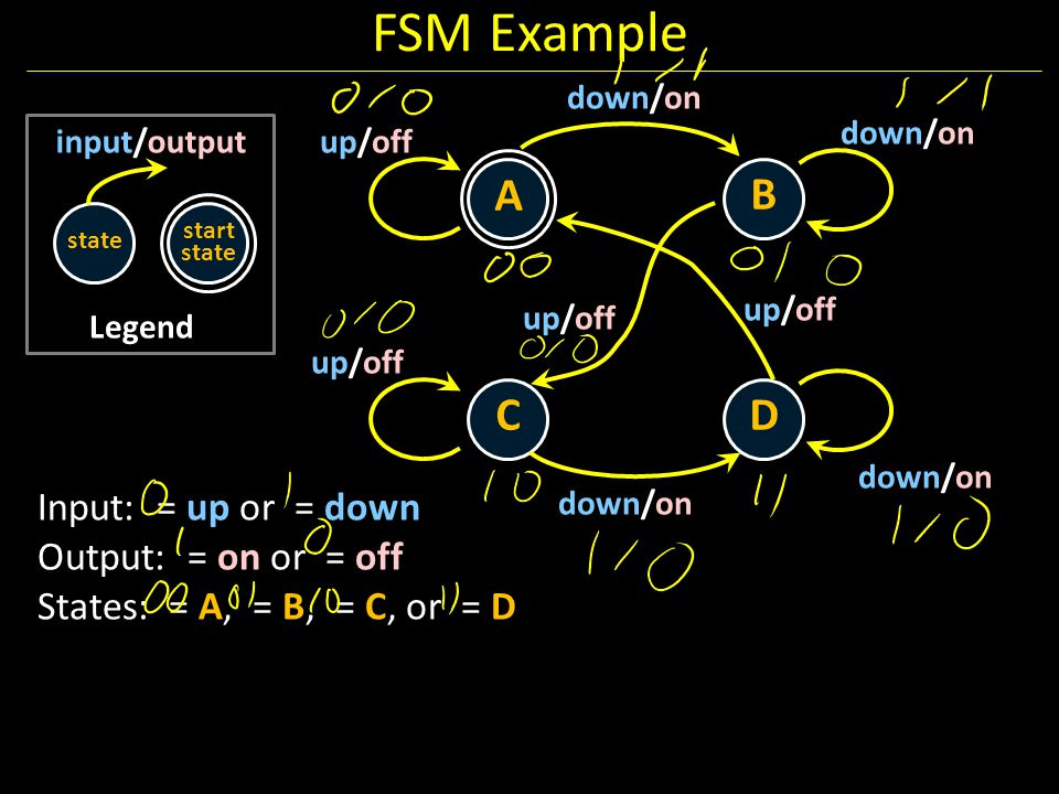 FSM Example Legend state input/output start state A B CD down/on up/off down/on up/off down/on up/off Input: = up or = down Output: = on or = off Stat