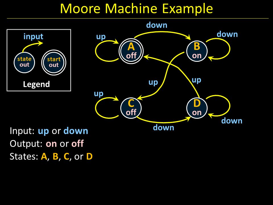 Moore Machine Example Legend state out input start out A off B on C off D on down up down up down up Input: up or down Output: on or off States: A, B,