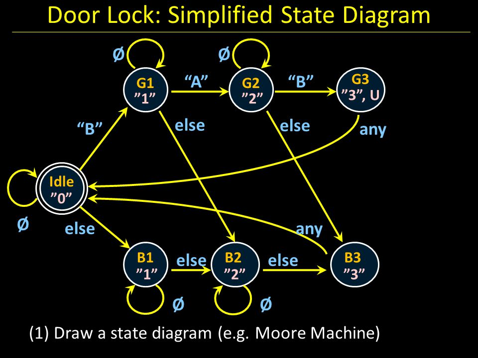 "Door Lock: Simplified State Diagram Idle G1 ""0"" Ø G2 G3 B1B2 ""1""""2"" ""3"", U ""1""""2"" ØØ ØØ ""B"" ""A""""B"" else any else B3 ""3"" else (1) Draw a state diagram"