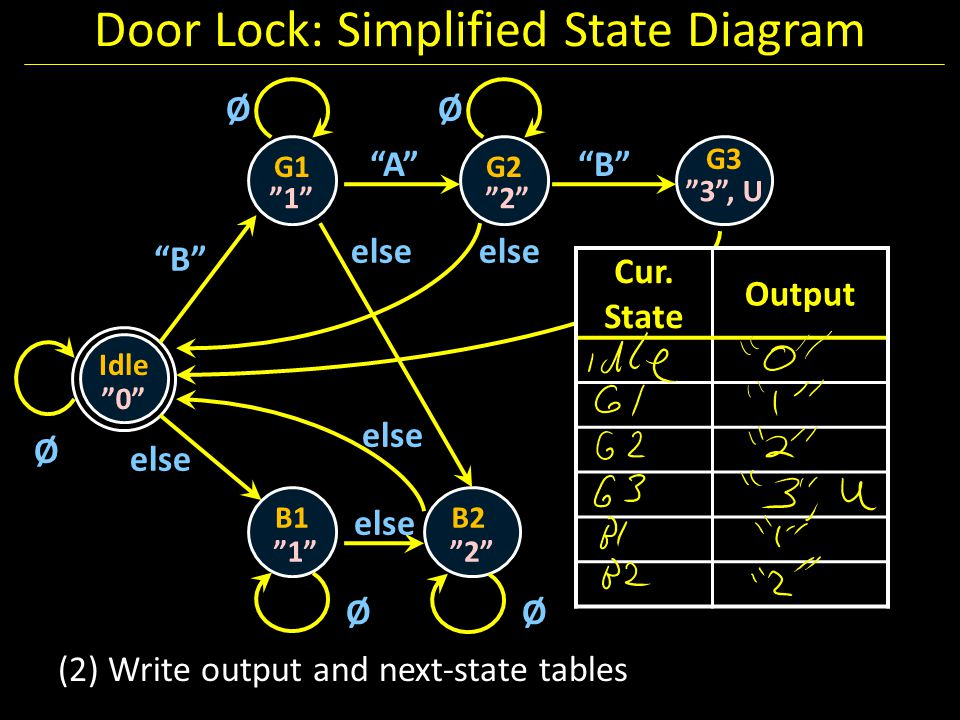 "Door Lock: Simplified State Diagram Idle G1 ""0"" Ø G2 G3 B1B2 ""1""""2"" ""3"", U ""1""""2"" ØØ ØØ ""B"" ""A""""B"" else any else Cur. State Output (2) Write output an"
