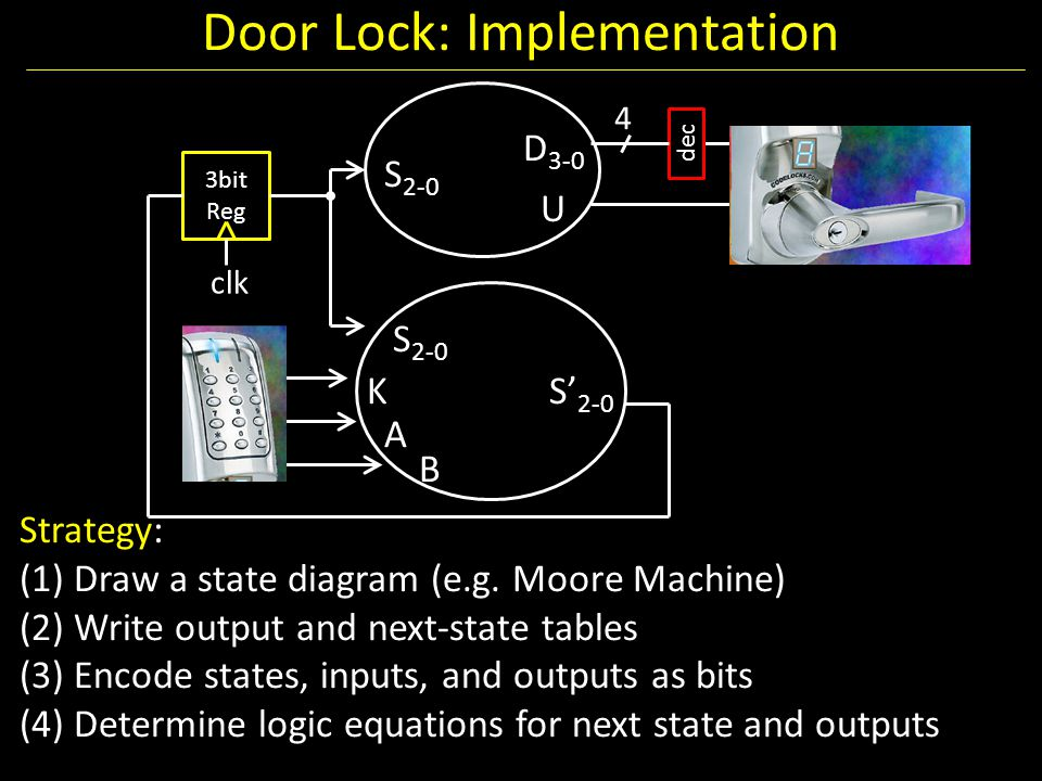 Door Lock: Implementation 4 dec 3bit Reg clk U D 3-0 S 2-0 S' 2-0 S 2-0 K A B Strategy: (1) Draw a state diagram (e.g. Moore Machine) (2) Write output