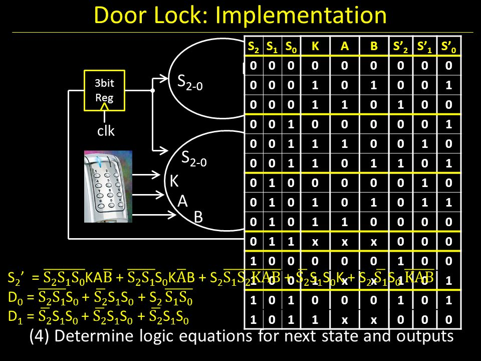 Door Lock: Implementation 4 dec 3bit Reg clk U D 3-0 S 2-0 S' 2-0 S 2-0 K A B (4) Determine logic equations for next state and outputs S2S2 S1S1 S0S0