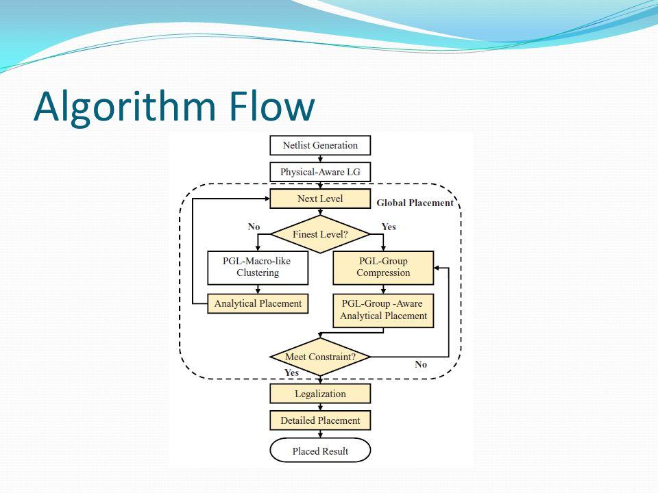 Algorithm Flow