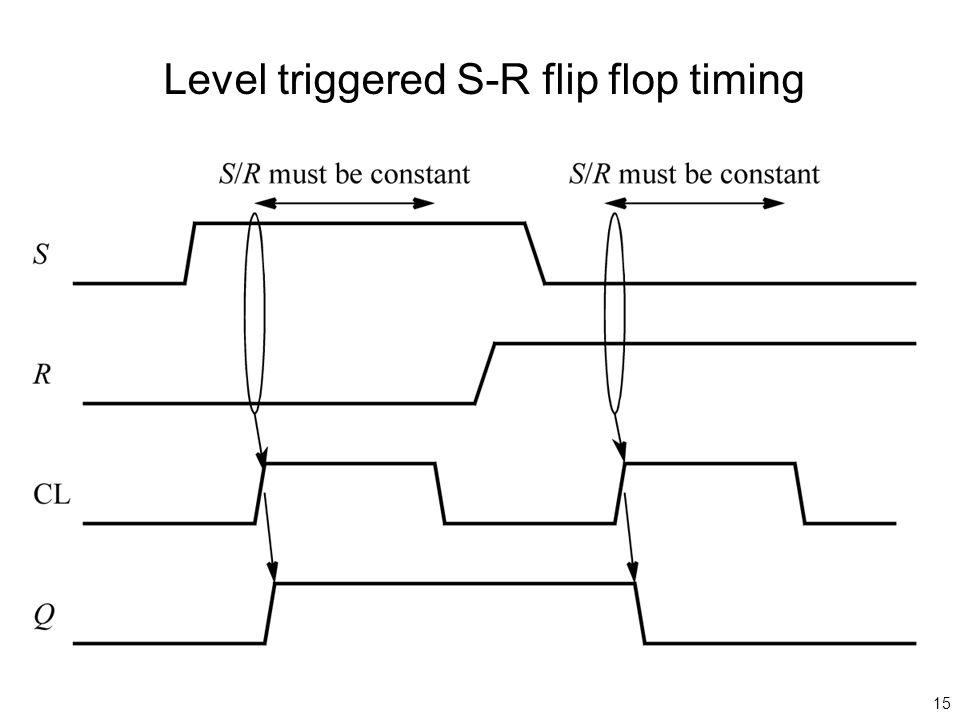 15 Level triggered S-R flip flop timing