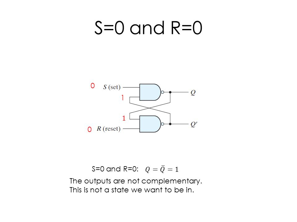 S=0 and R=0 0 0 1 S=0 and R=0: The outputs are not complementary.