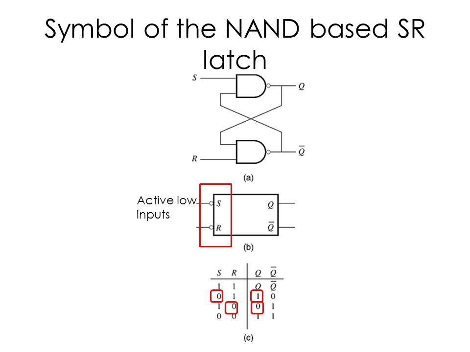 Symbol of the NAND based SR latch Active low inputs