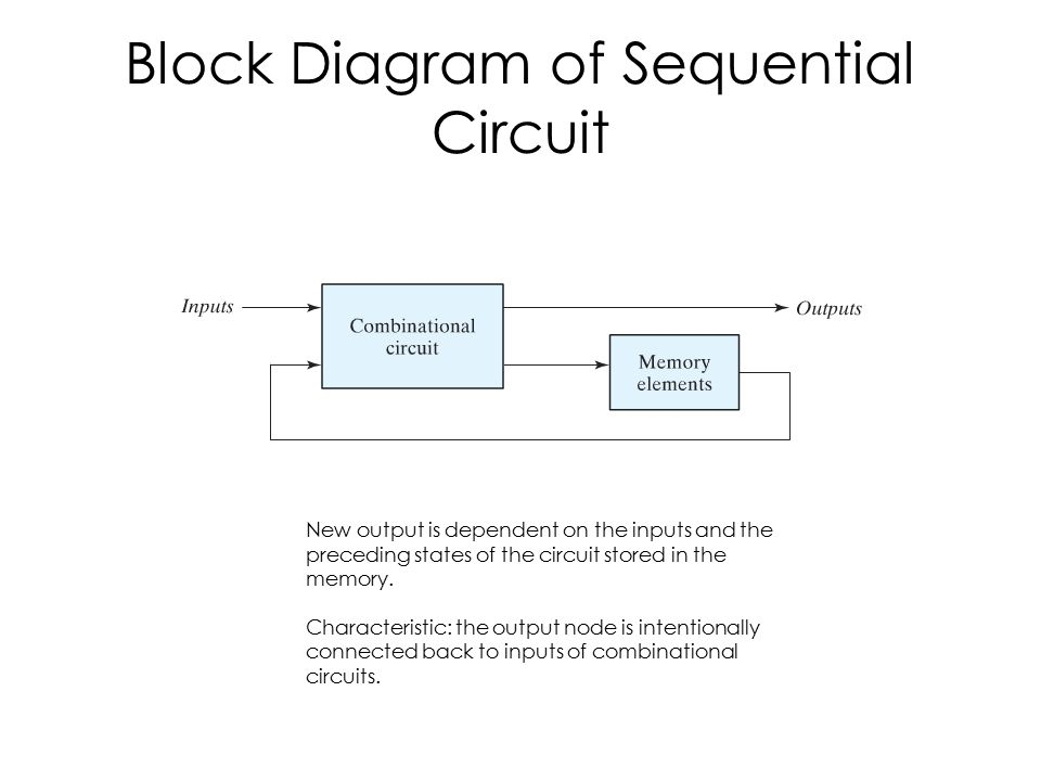 Block Diagram of Sequential Circuit New output is dependent on the inputs and the preceding states of the circuit stored in the memory.