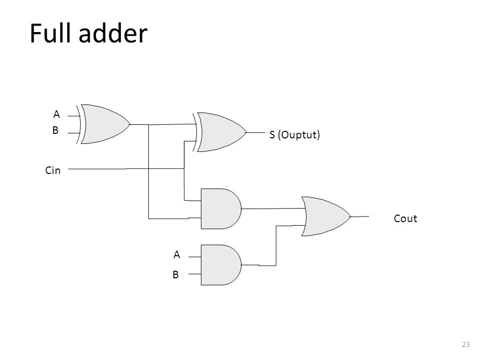 Full adder 23 A B Cin S (Ouptut) A B Cout