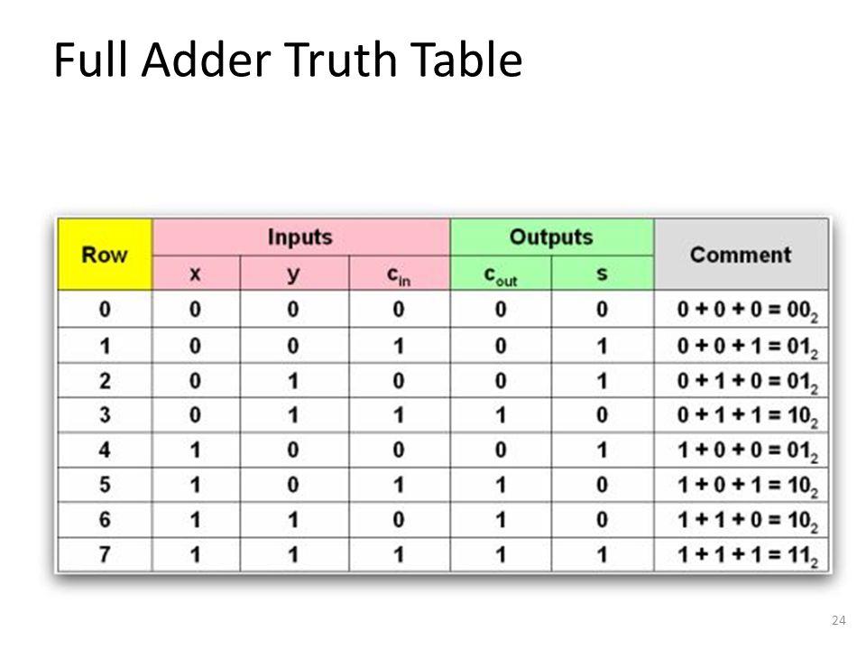 Full Adder Truth Table 24