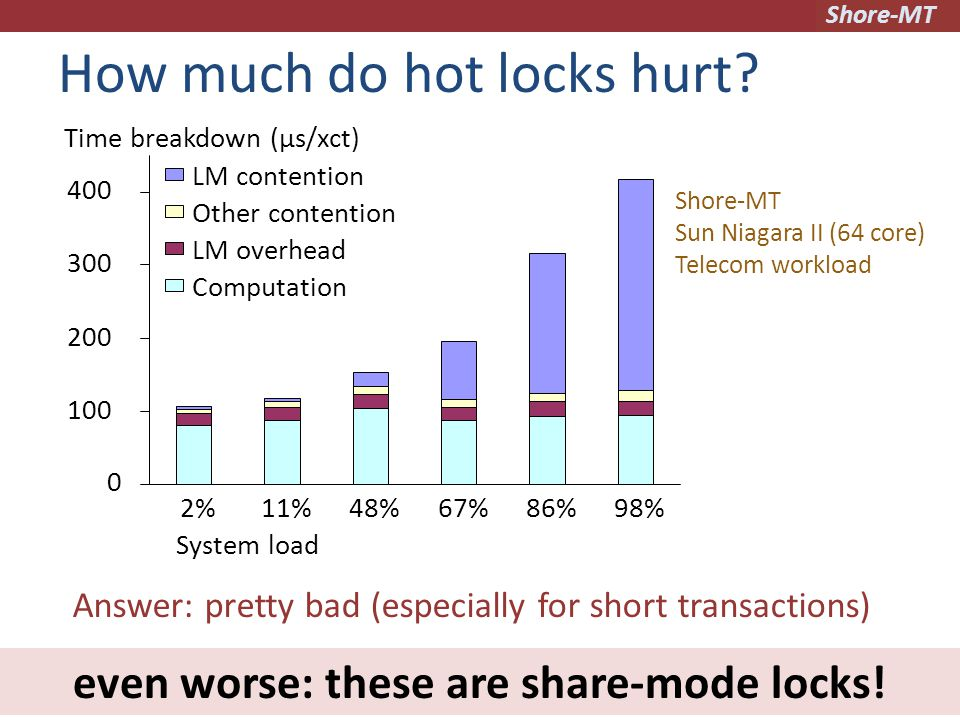 Shore-MT How much do hot locks hurt.